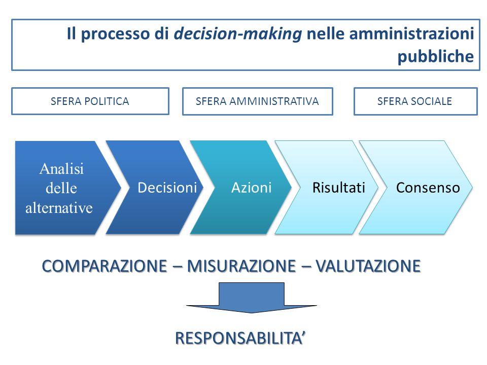 Analisi delle alternative Analisi delle alternative Decisioni Azioni Risultati Consenso Il processo di decision-making nelle amministrazioni pubbliche COMPARAZIONE – MISURAZIONE – VALUTAZIONE RESPONSABILITA SFERA POLITICA SFERA AMMINISTRATIVASFERA SOCIALE
