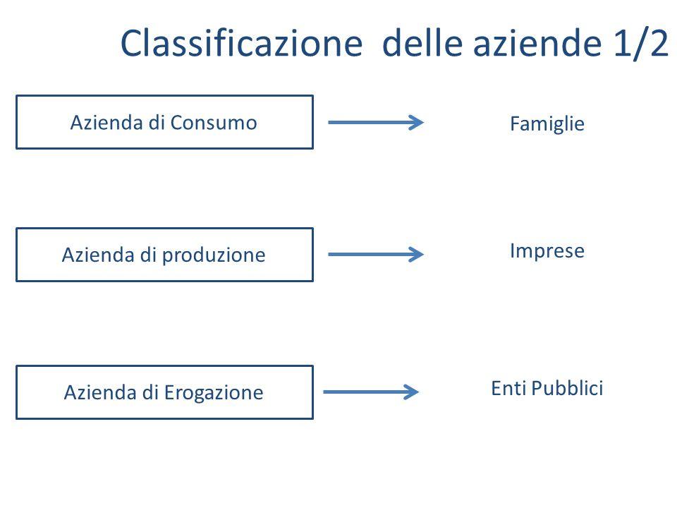 Classificazione delle aziende 1/2 Azienda di Consumo Azienda di Erogazione Azienda di produzione Famiglie Imprese Enti Pubblici