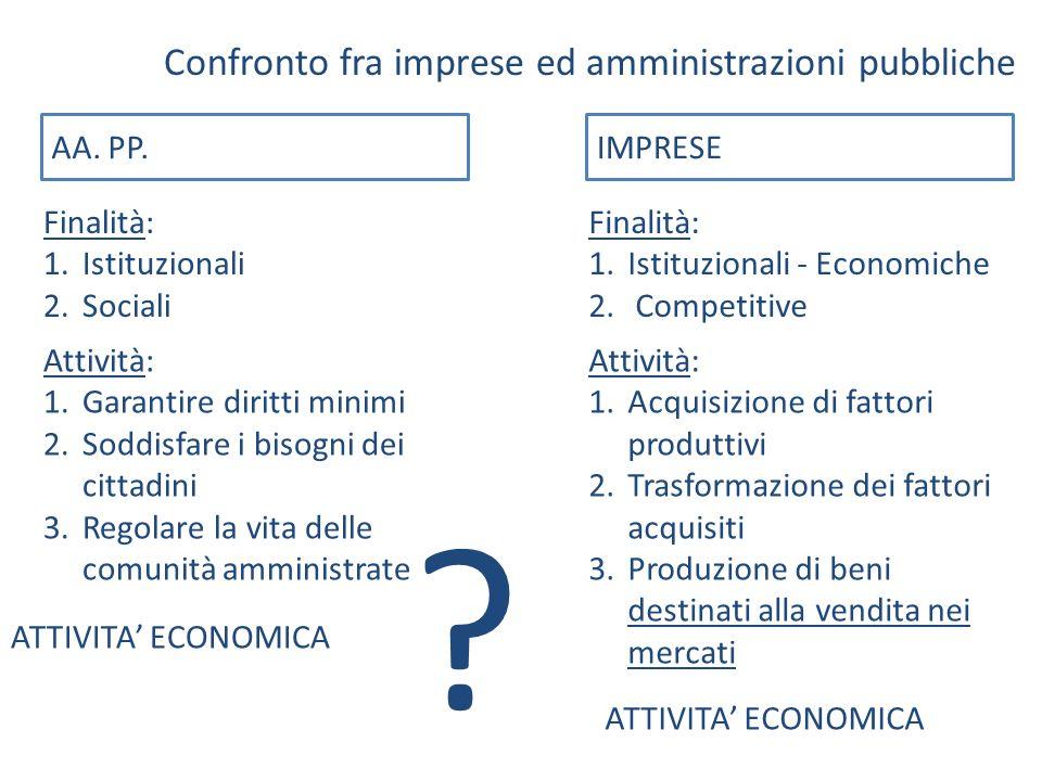 Confronto fra imprese ed amministrazioni pubbliche AA. PP.IMPRESE Finalità: 1.Istituzionali 2.Sociali Finalità: 1.Istituzionali - Economiche 2. Compet