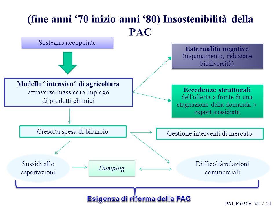 PAUE 0506 VI / 21 (fine anni 70 inizio anni 80) Insostenibilità della PAC 21 Sostegno accoppiato Modello intensivo di agricoltura attraverso massiccio