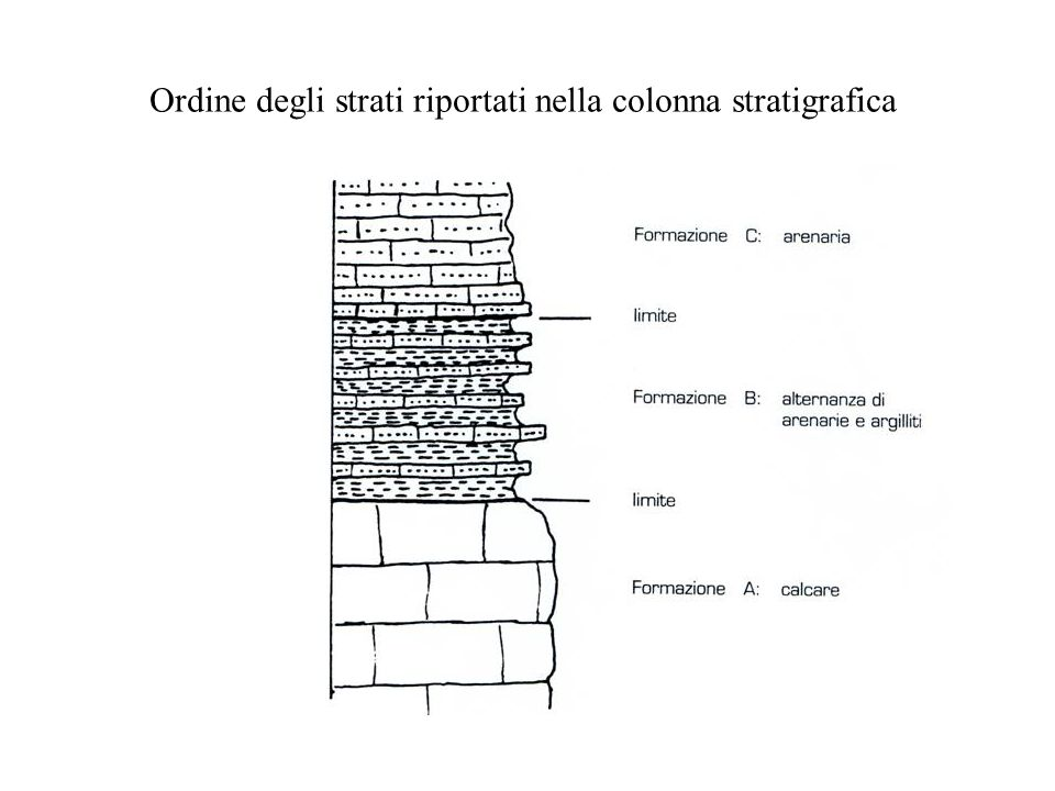 Ordine degli strati riportati nella colonna stratigrafica