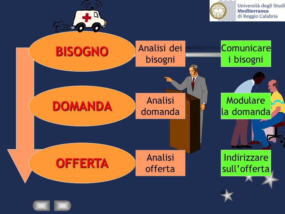 BISOGNO DOMANDA OFFERTA Analisi dei bisogni Analisi domanda Analisi offerta Comunicare i bisogni Modulare la domanda Indirizzare sullofferta