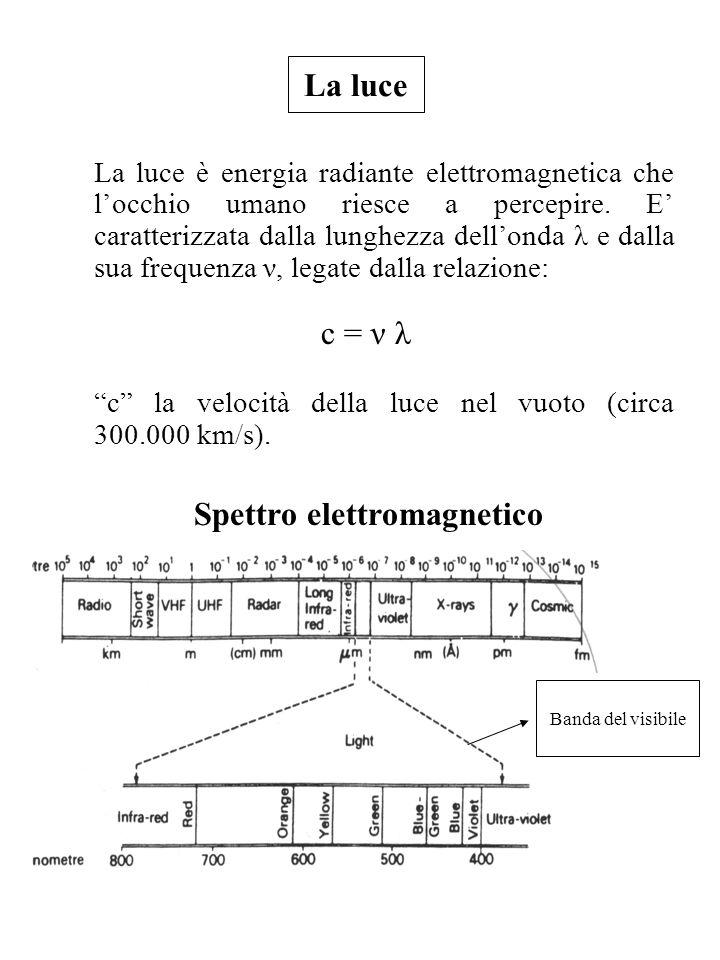 La luce La luce è energia radiante elettromagnetica che locchio umano riesce a percepire. E caratterizzata dalla lunghezza dellonda λ e dalla sua freq