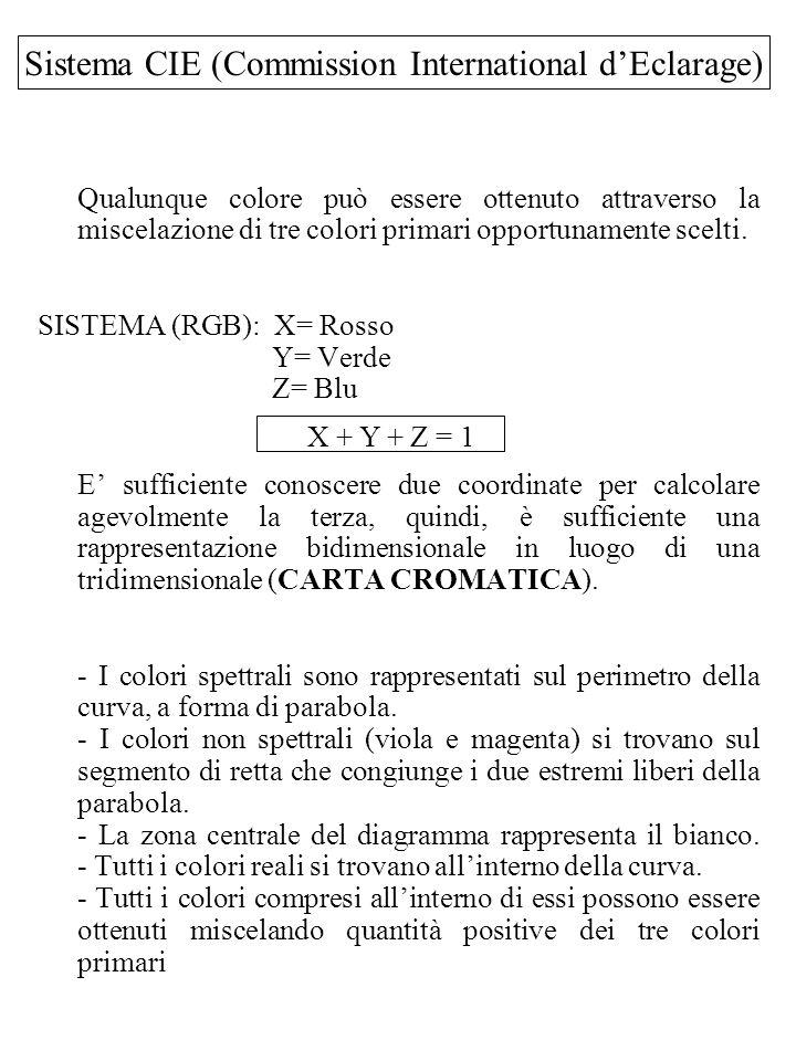 Sistema CIE (Commission International dEclarage) Qualunque colore può essere ottenuto attraverso la miscelazione di tre colori primari opportunamente