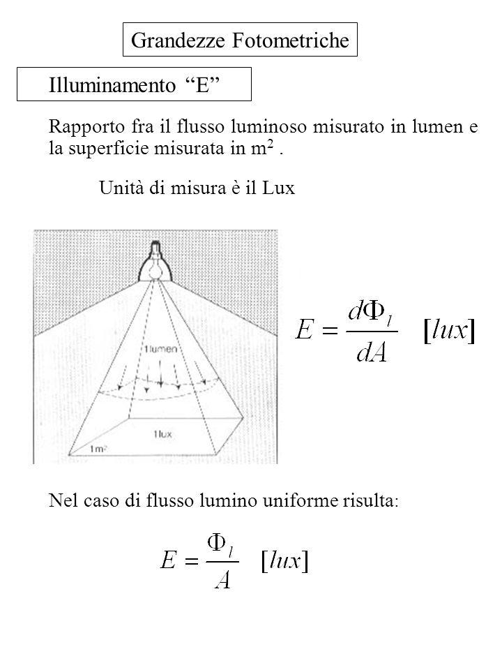 Grandezze Fotometriche Illuminamento E Rapporto fra il flusso luminoso misurato in lumen e la superficie misurata in m 2. Unità di misura è il Lux Nel