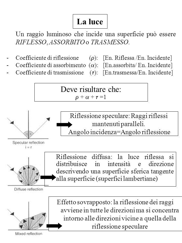 Un raggio luminoso che incide una superficie può essere RIFLESSO, ASSORBITO o TRASMESSO. - Coefficiente di riflessione ( ): [En. Riflessa /En. Inciden