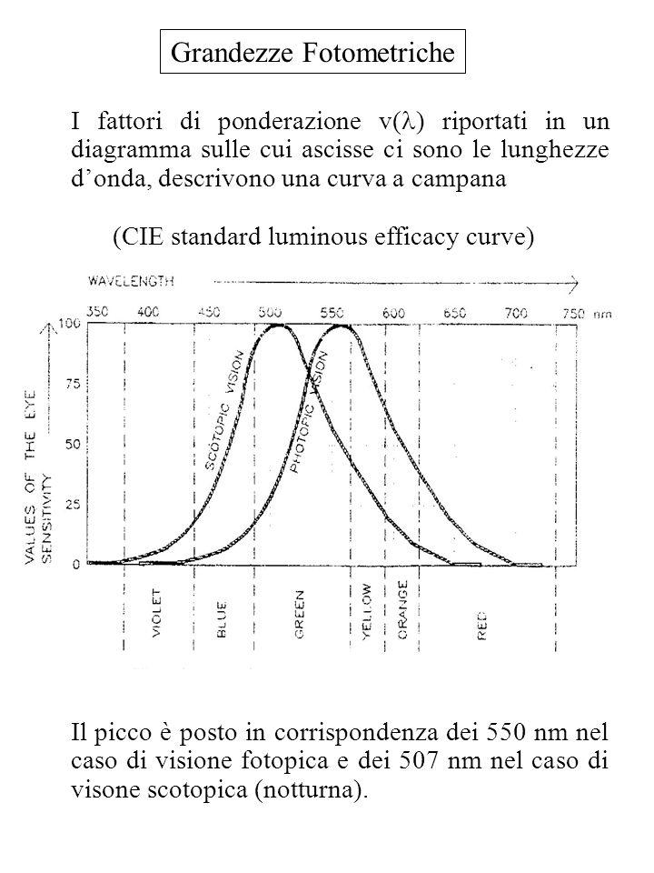 Grandezze Fotometriche I fattori di ponderazione v( ) riportati in un diagramma sulle cui ascisse ci sono le lunghezze donda, descrivono una curva a c