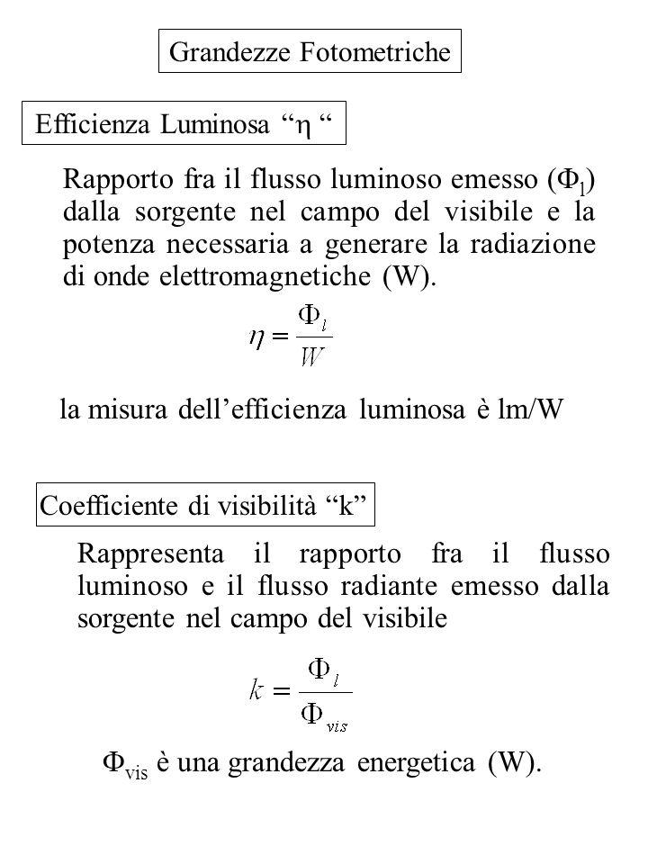 Grandezze Fotometriche la misura dellefficienza luminosa è lm/W Rapporto fra il flusso luminoso emesso ( l ) dalla sorgente nel campo del visibile e l