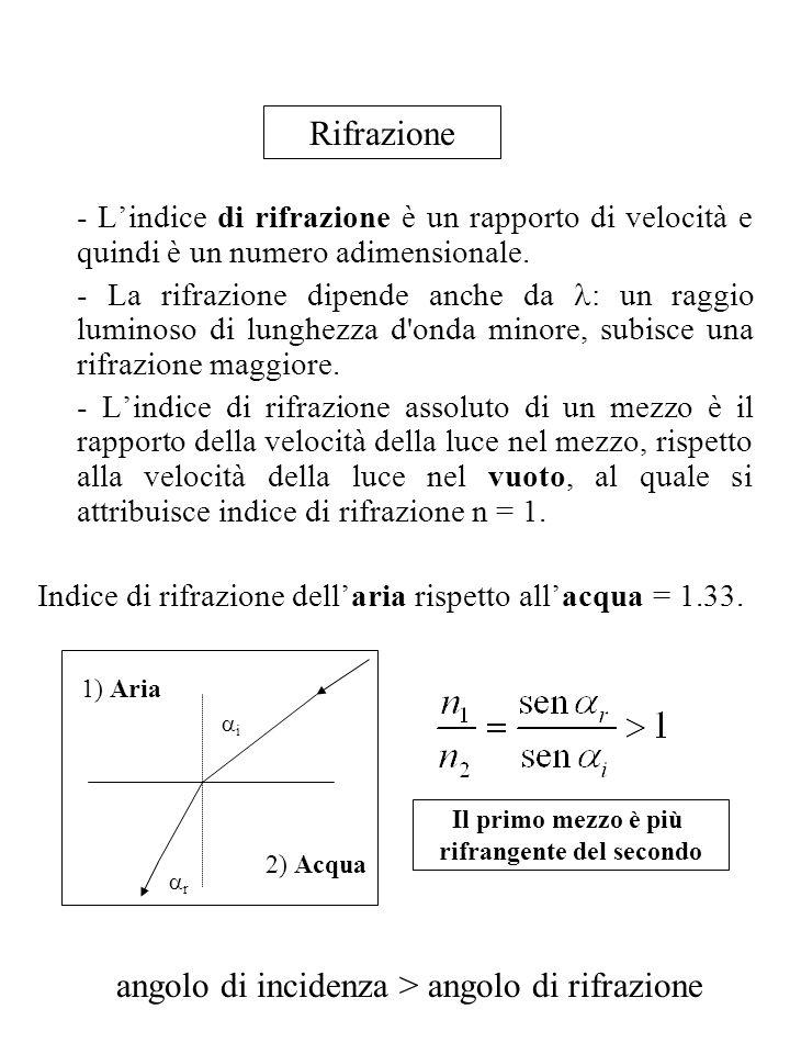 - Lindice di rifrazione è un rapporto di velocità e quindi è un numero adimensionale. - La rifrazione dipende anche da : un raggio luminoso di lunghez