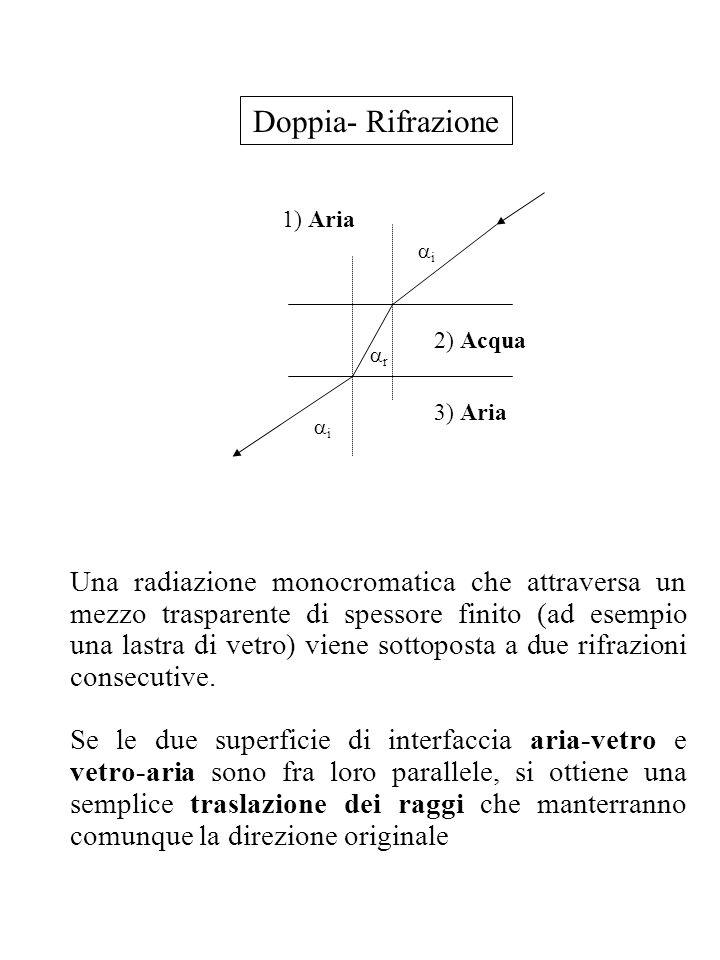 Doppia- Rifrazione i r 1) Aria 2) Acqua i 3) Aria Una radiazione monocromatica che attraversa un mezzo trasparente di spessore finito (ad esempio una