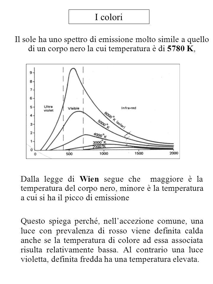 I colori Il sole ha uno spettro di emissione molto simile a quello di un corpo nero la cui temperatura è di 5780 K, Dalla legge di Wien segue che magg