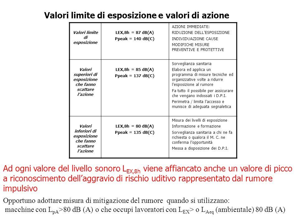 Valori limite di esposizione LEX,8h = 87 dB(A) Ppeak = 140 dB(C) AZIONI IMMEDIATE: RIDUZIONE DELLESPOSIZIONE INDIVIDUAZIONE CAUSE MODIFICHE MISURE PRE