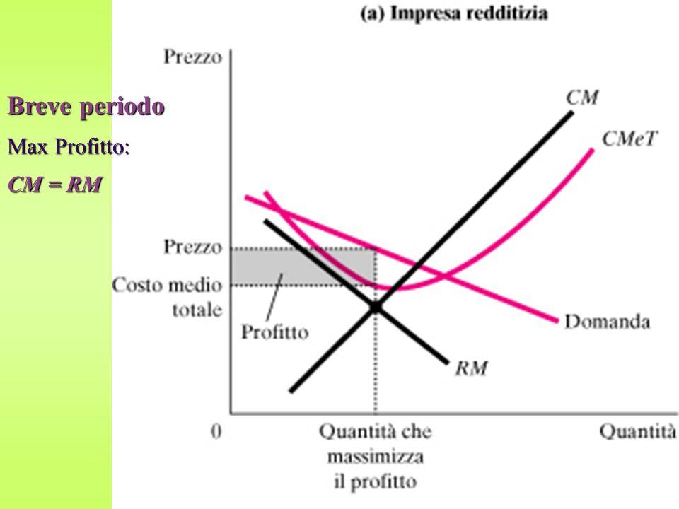 Breve periodo Max Profitto: CM = RM