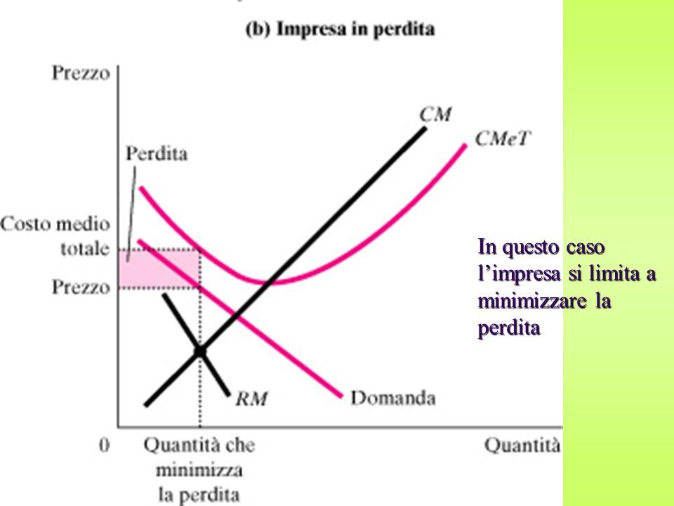 Lungo periodo I profitti fanno entrare nuove imprese la curva di domanda di ognuna si sposta verso sinistra profitto = 0 le entrate si fermano.