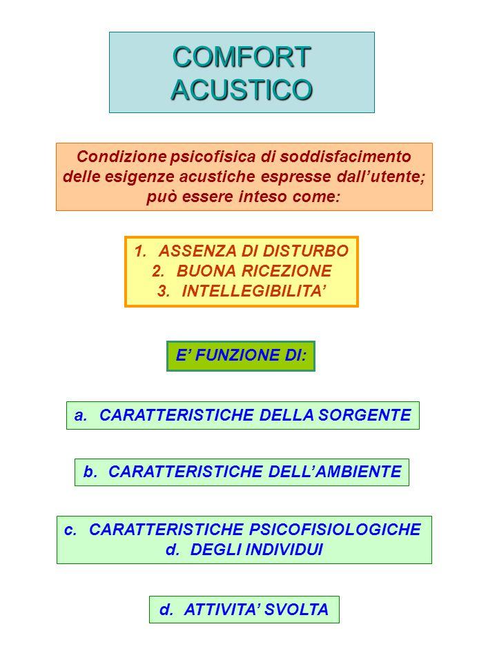 COMFORT ACUSTICO Condizione psicofisica di soddisfacimento delle esigenze acustiche espresse dallutente; può essere inteso come: E FUNZIONE DI: a.CARATTERISTICHE DELLA SORGENTE b.CARATTERISTICHE DELLAMBIENTE c.CARATTERISTICHE PSICOFISIOLOGICHE d.DEGLI INDIVIDUI d.ATTIVITA SVOLTA 1.ASSENZA DI DISTURBO 2.BUONA RICEZIONE 3.INTELLEGIBILITA