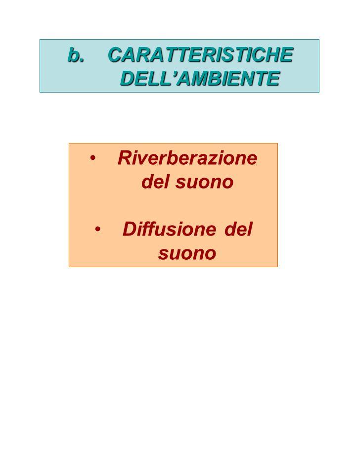 b.CARATTERISTICHE DELLAMBIENTE Riverberazione del suono Diffusione del suono
