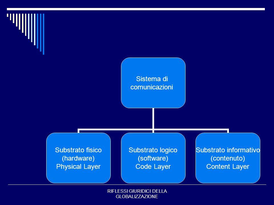 RIFLESSI GIURIDICI DELLA GLOBALIZZAZIONE Sistema di comunicazioni Substrato fisico (hardware) Physical Layer Substrato logico (software) Code Layer Su