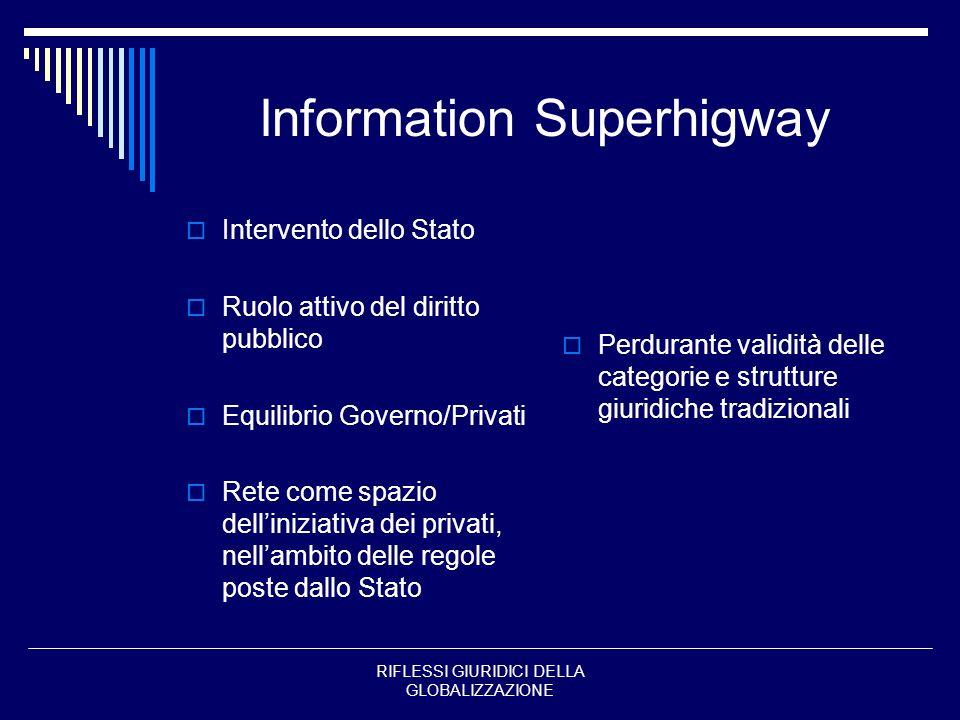 RIFLESSI GIURIDICI DELLA GLOBALIZZAZIONE Information Superhigway Intervento dello Stato Ruolo attivo del diritto pubblico Equilibrio Governo/Privati R