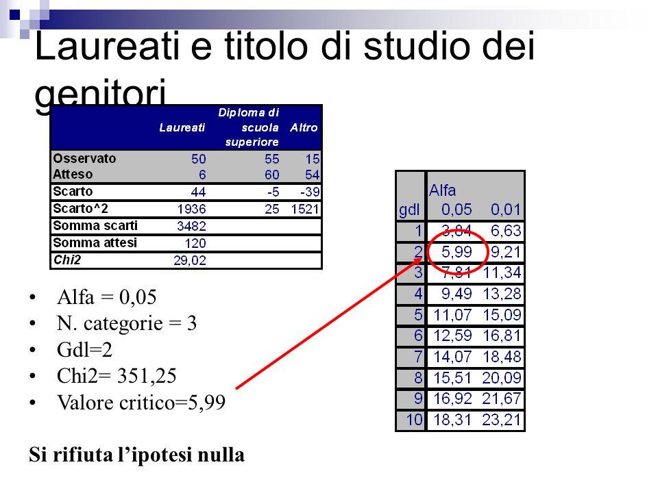 Laureati e titolo di studio dei genitori Alfa = 0,05 N. categorie = 3 Gdl=2 Chi2= 351,25 Valore critico=5,99 Si rifiuta lipotesi nulla
