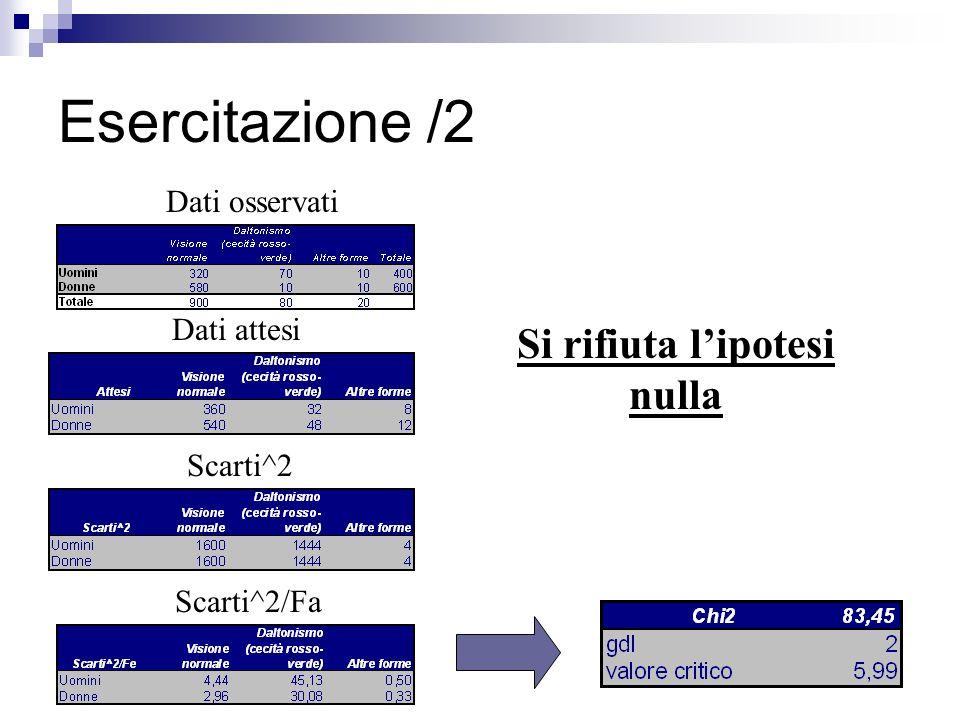 Esercitazione /2 Dati osservati Dati attesi Scarti^2 Scarti^2/Fa Si rifiuta lipotesi nulla