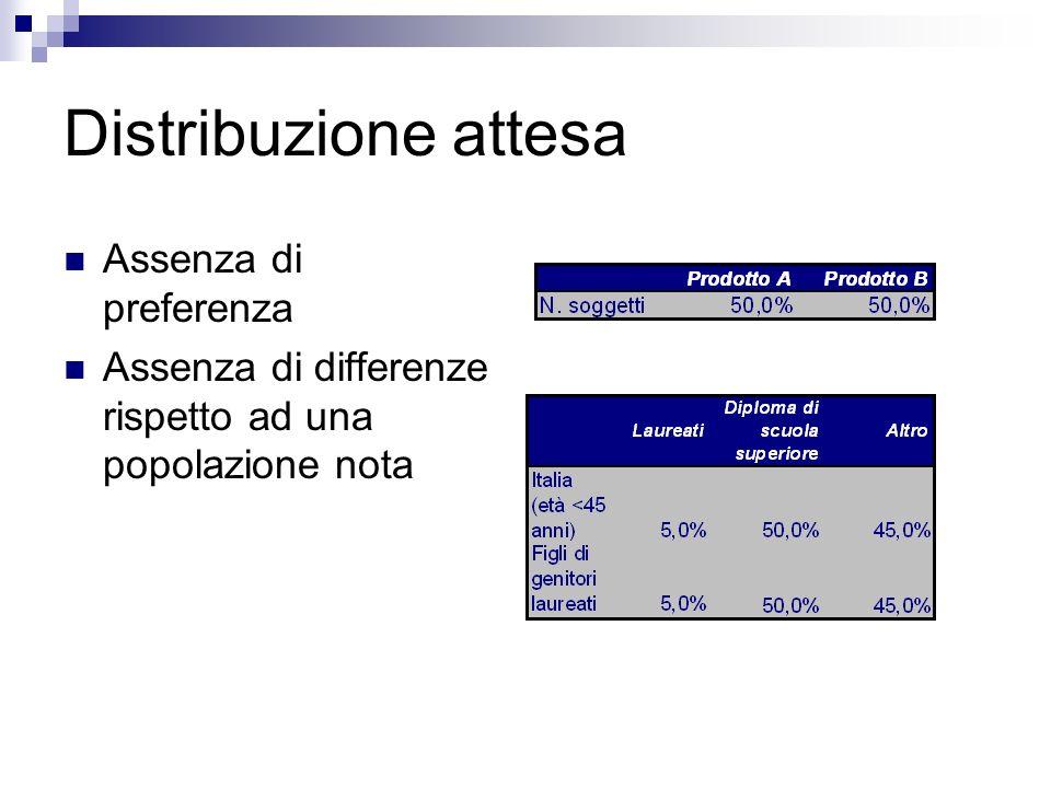 Distribuzione attesa Assenza di preferenza Assenza di differenze rispetto ad una popolazione nota