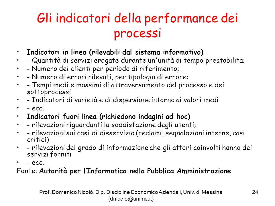 Prof.Domenico Nicolò, Dip. Discipline Economico Aziendali, Univ.