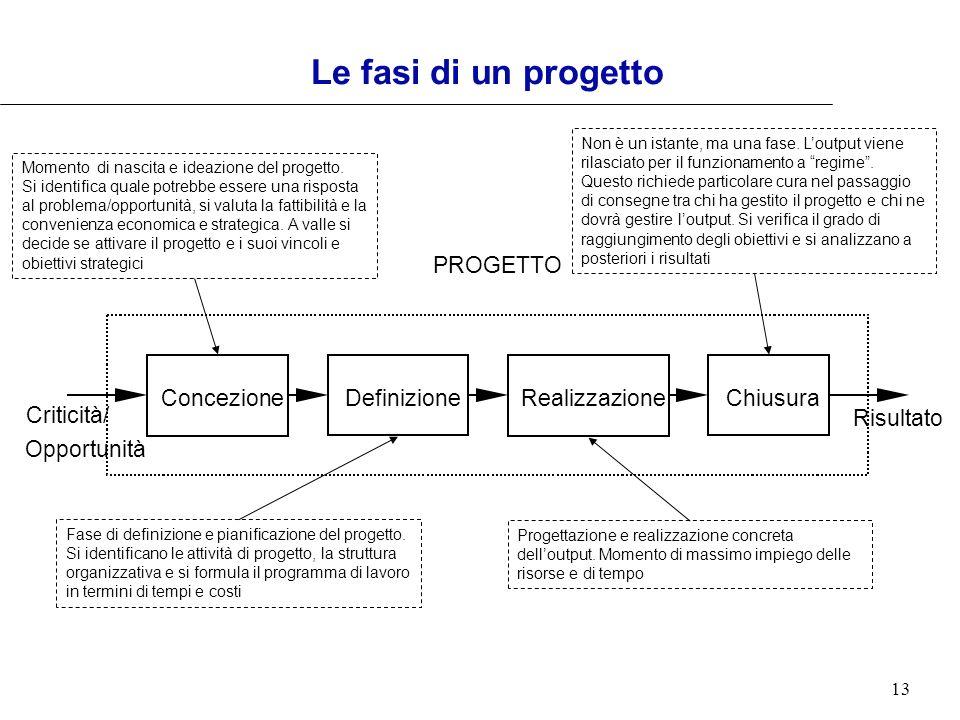 13 Le fasi di un progetto PROGETTO Risultato Criticità/ Opportunità Realizzazione Definizione ConcezioneChiusura Momento di nascita e ideazione del pr