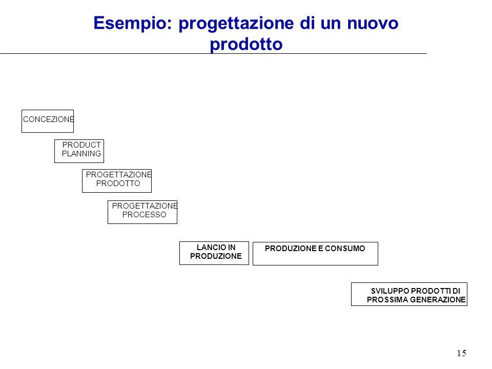 15 Esempio: progettazione di un nuovo prodotto PROGETTAZIONE PRODOTTO PROGETTAZIONE PROCESSO CONCEZIONE PRODUCT PLANNING SVILUPPO PRODOTTI DI PROSSIMA