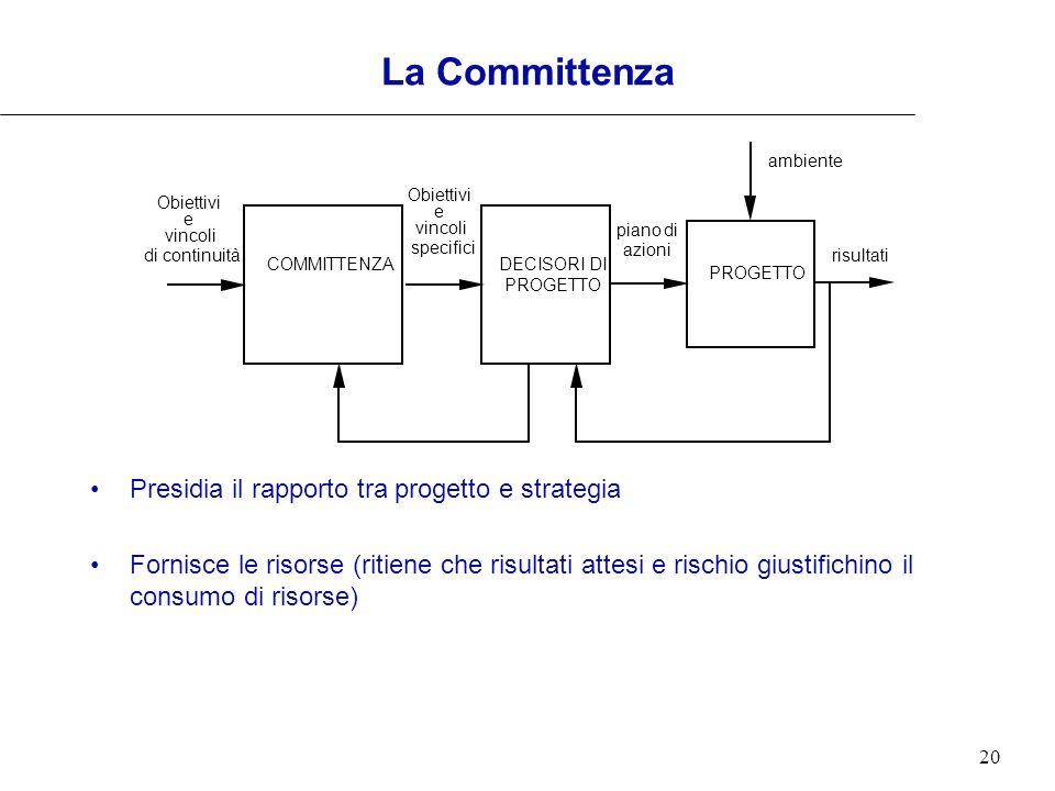 20 La Committenza Presidia il rapporto tra progetto e strategia Fornisce le risorse (ritiene che risultati attesi e rischio giustifichino il consumo d