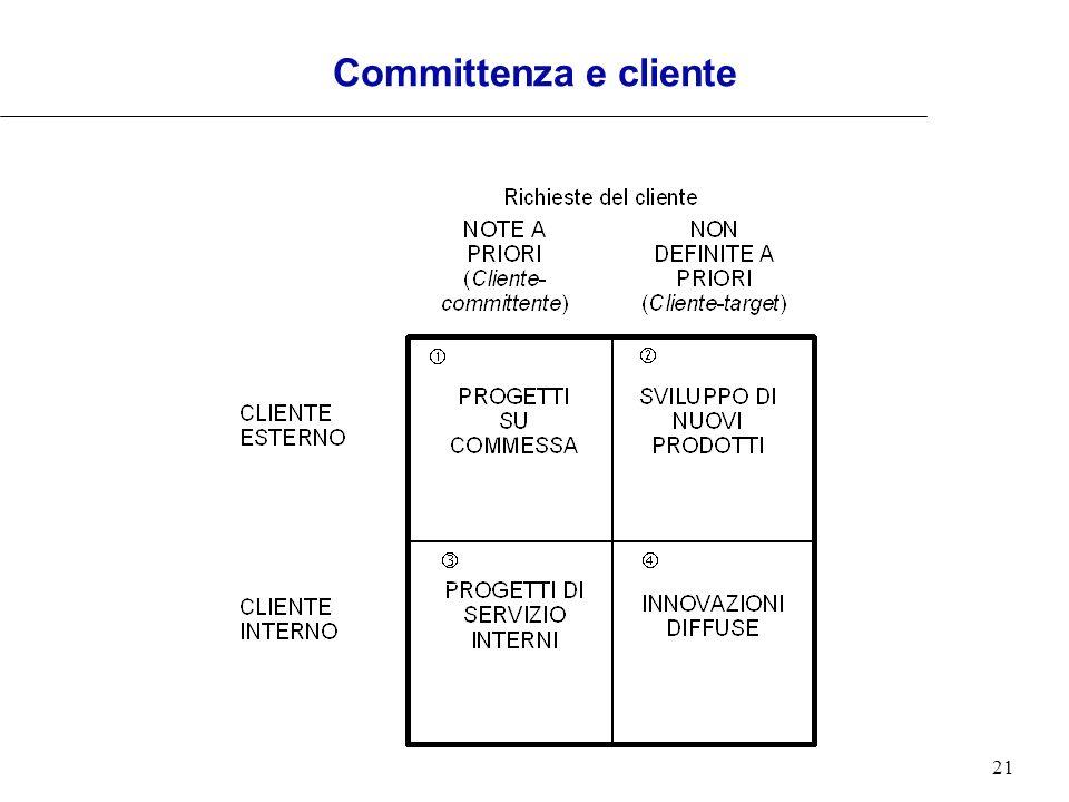 21 Committenza e cliente