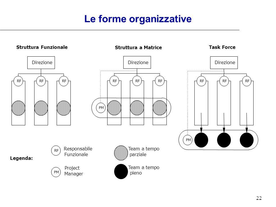 22 Le forme organizzative Direzione RF Struttura Funzionale Direzione RF PM Task Force Struttura a Matrice Direzione RF PM RF Team a tempo pieno Team