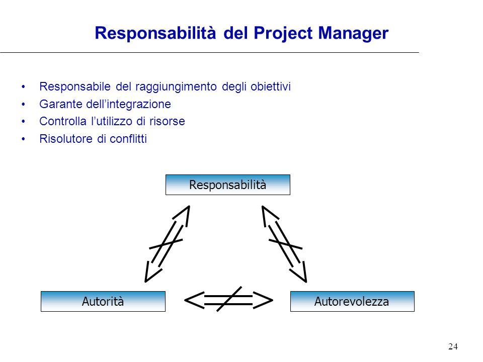 24 Responsabilità del Project Manager Responsabile del raggiungimento degli obiettivi Garante dellintegrazione Controlla lutilizzo di risorse Risoluto