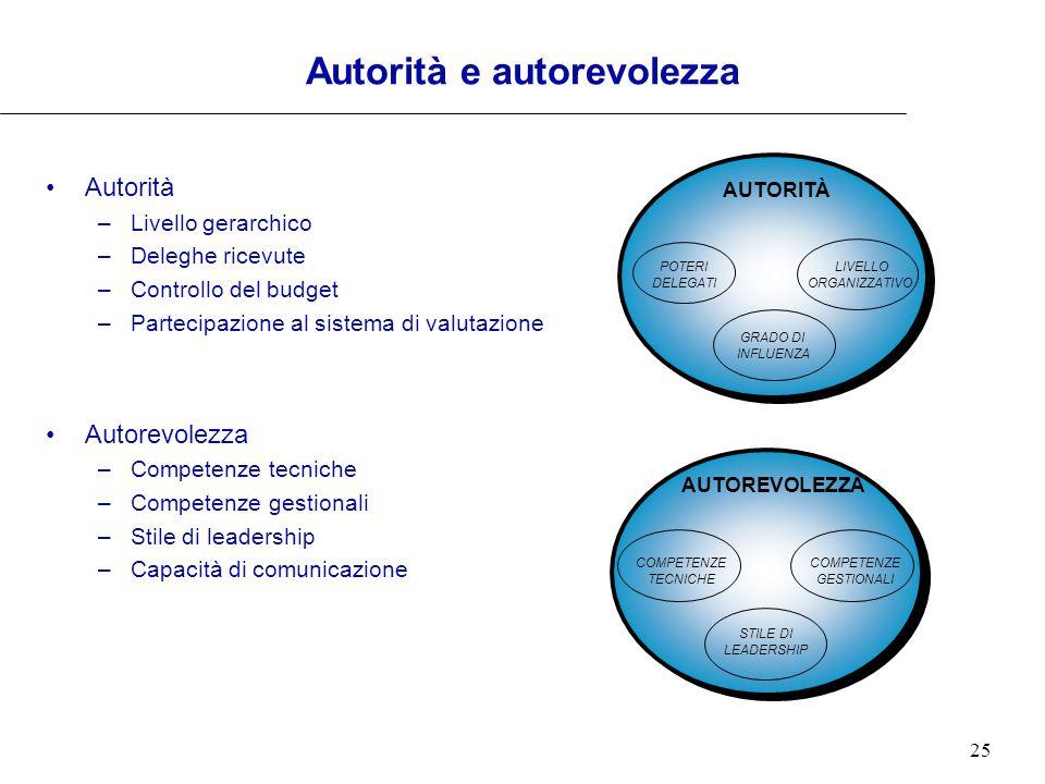 25 Autorità e autorevolezza Autorità –Livello gerarchico –Deleghe ricevute –Controllo del budget –Partecipazione al sistema di valutazione Autorevolez