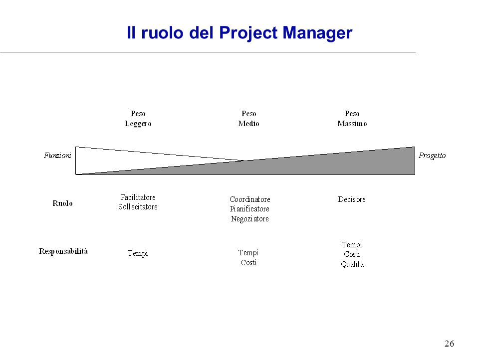 26 Il ruolo del Project Manager