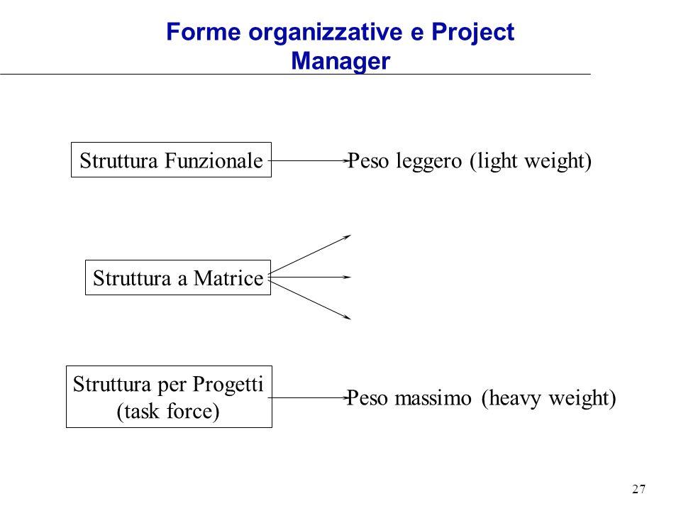 27 Struttura Funzionale Peso leggero (light weight) Struttura per Progetti (task force) Peso massimo (heavy weight) Struttura a Matrice Forme organizz