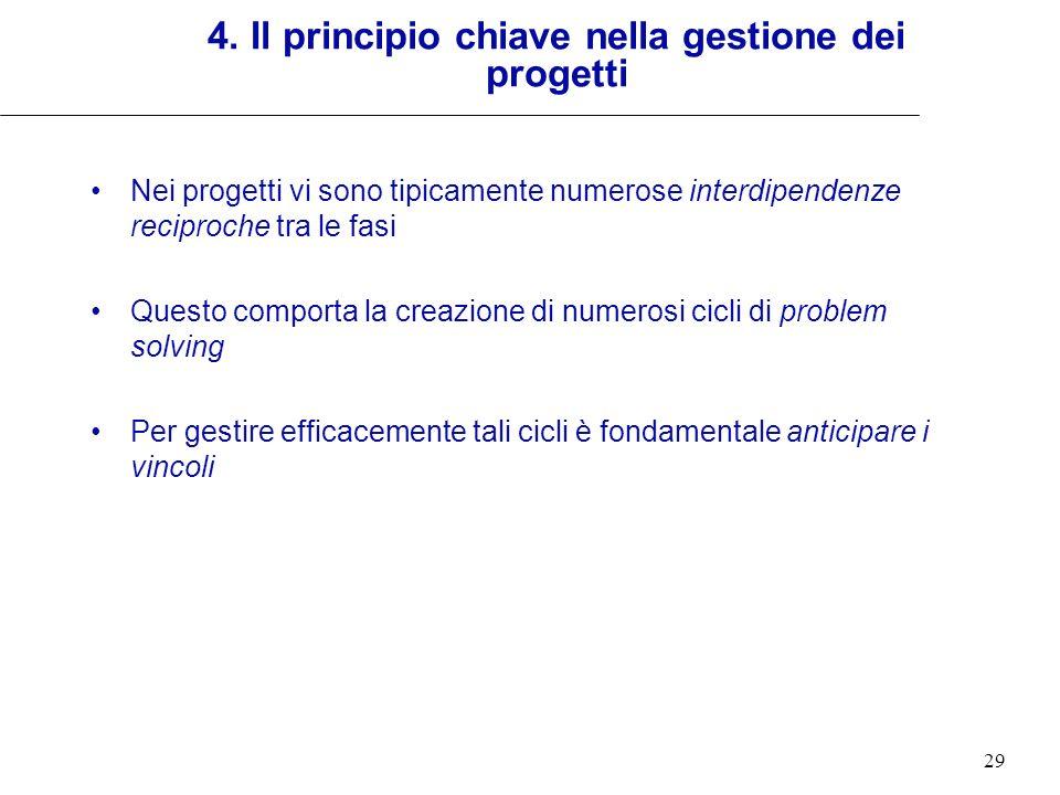 29 4. Il principio chiave nella gestione dei progetti Nei progetti vi sono tipicamente numerose interdipendenze reciproche tra le fasi Questo comporta