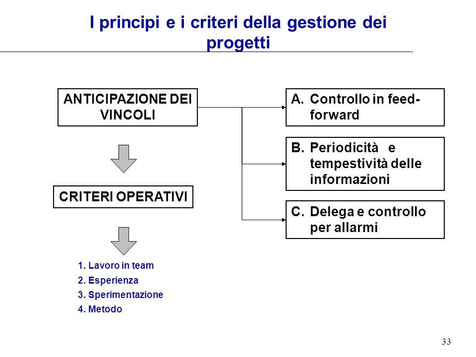 33 ANTICIPAZIONE DEI VINCOLI A. Controllo in feed- forward CRITERI OPERATIVI I principi e i criteri della gestione dei progetti B. Periodicità e tempe