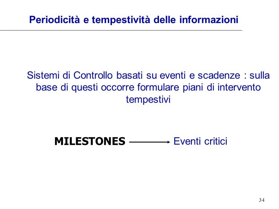 34 Periodicità e tempestività delle informazioni Sistemi di Controllo basati su eventi e scadenze : sulla base di questi occorre formulare piani di in
