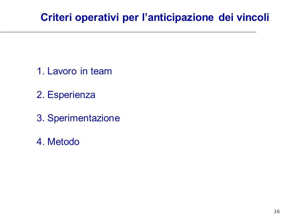 36 Criteri operativi per lanticipazione dei vincoli 1. Lavoro in team 2. Esperienza 3. Sperimentazione 4. Metodo