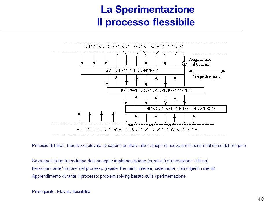 40 Principio di base - Incertezza elevata sapersi adattare allo sviluppo di nuova conoscenza nel corso del progetto Sovrapposizione tra sviluppo del c