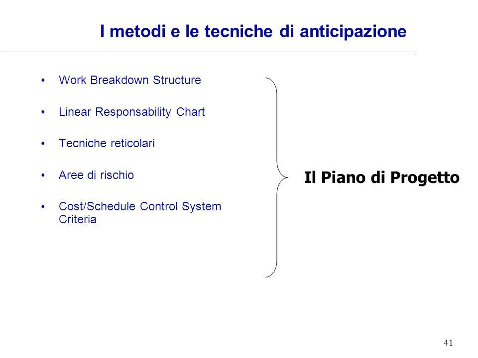 41 I metodi e le tecniche di anticipazione Work Breakdown Structure Linear Responsability Chart Tecniche reticolari Aree di rischio Cost/Schedule Cont