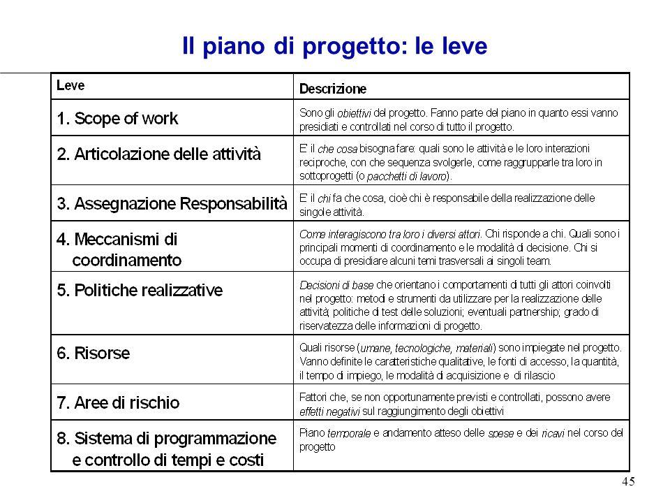 45 Il piano di progetto: le leve