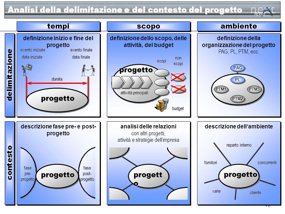 46 ambiente delimitazione scopo tempi definizione inizio e fine del progetto contesto durata progetto progetto definizione dello scopo, delle attività