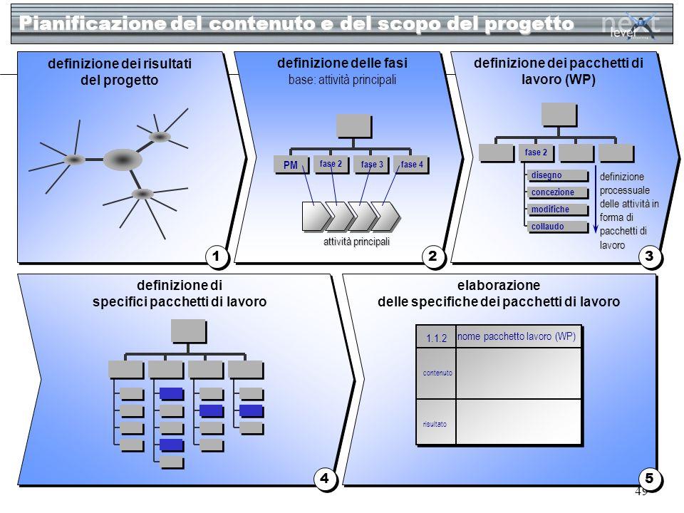 49 Pianificazione del contenuto e del scopo del progetto 1 1 2 2 3 3 definizione dei risultati del progetto definizione delle fasi base: attività prin