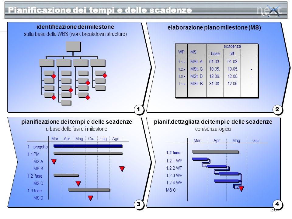 50 Pianificazione dei tempi e delle scadenze 1 1 2 2 3 3 4 4 identificazione dei milestone sulla base della WBS (work breakdown structure) pianificazi