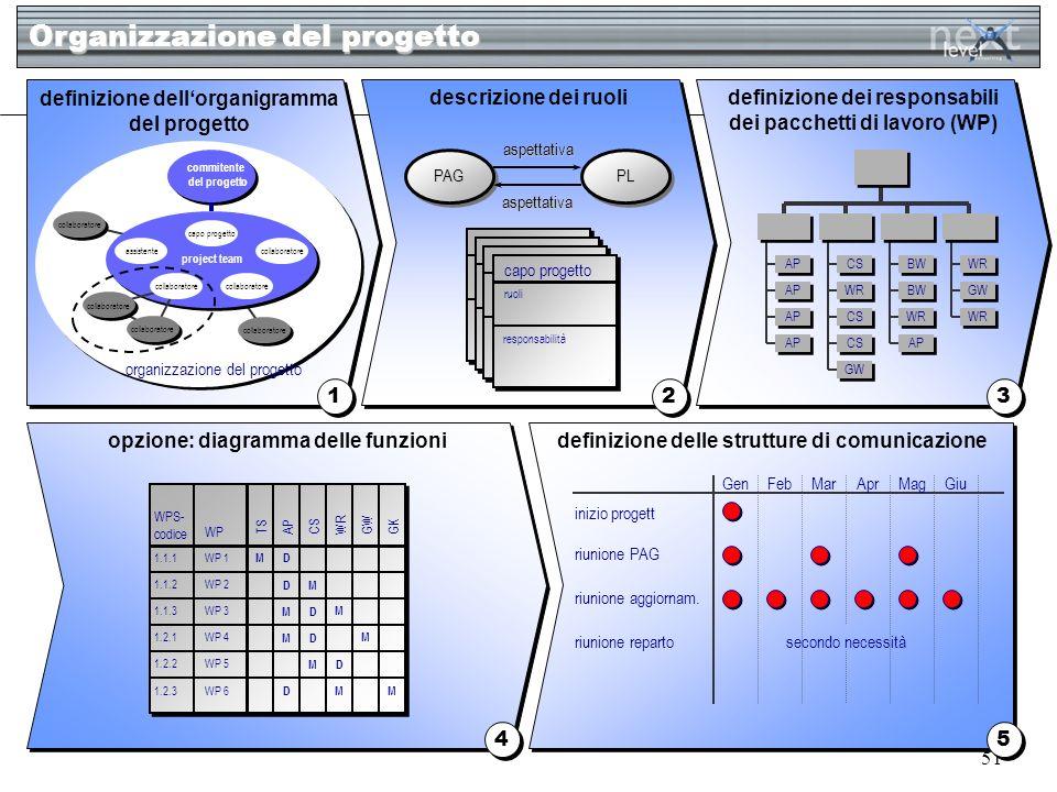 51 Organizzazione del progetto 1 1 2 2 3 3 definizione dellorganigramma del progetto descrizione dei ruolidefinizione dei responsabili dei pacchetti d