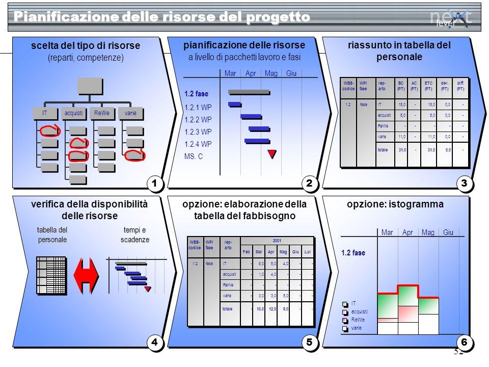 52 Pianificazione delle risorse del progetto 1 1 2 2 3 3 4 4 5 5 scelta del tipo di risorse (reparti, competenze) pianificazione delle risorse a livel