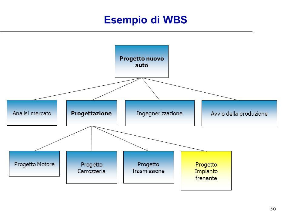 56 Esempio di WBS Progetto nuovo auto Analisi mercato ProgettazioneIngegnerizzazione Avvio della produzione Progetto Carrozzeria Progetto Motore Proge