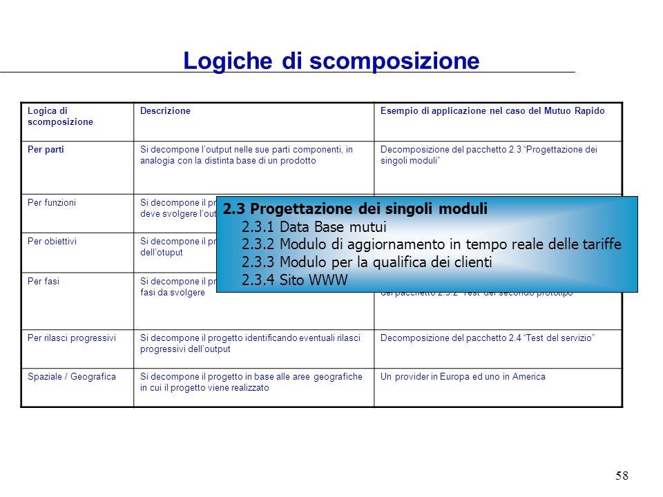 58 Logica di scomposizione DescrizioneEsempio di applicazione nel caso del Mutuo Rapido Per partiSi decompone loutput nelle sue parti componenti, in a