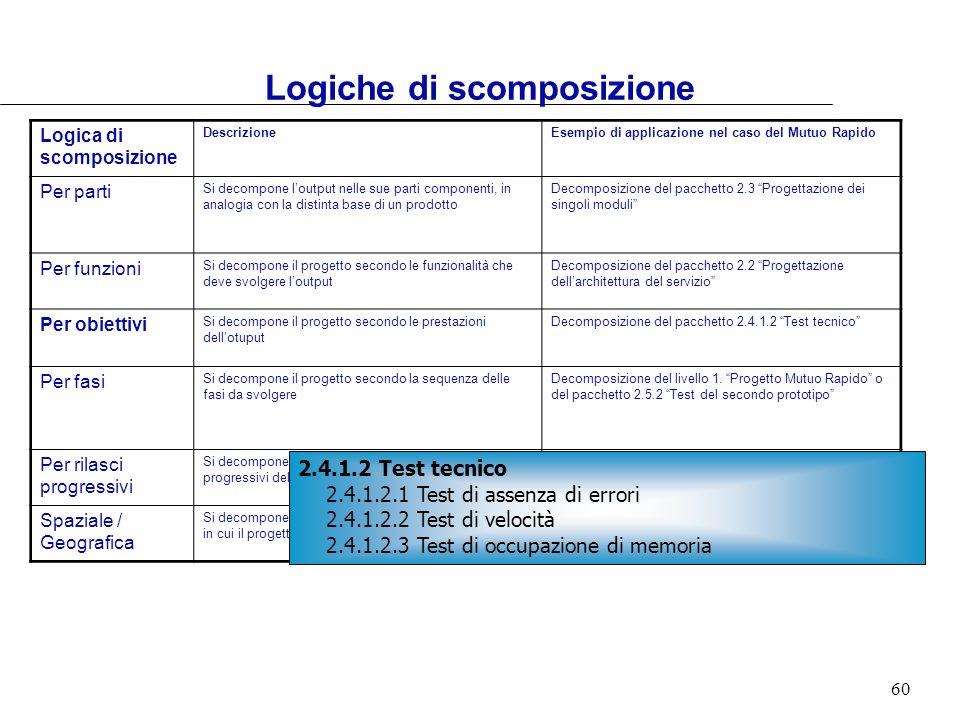 60 Logica di scomposizione DescrizioneEsempio di applicazione nel caso del Mutuo Rapido Per parti Si decompone loutput nelle sue parti componenti, in